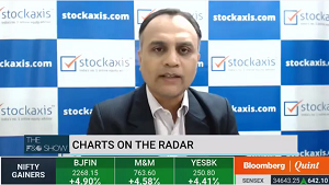 View on Adani Power Ltd : StockAxis