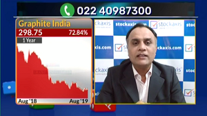 View on Equitas Holdings, Graphite India, Nalco, Tata Global, and Managar Gas Ltd : StockAxis