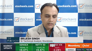 View on Nifty Bank : StockAxis