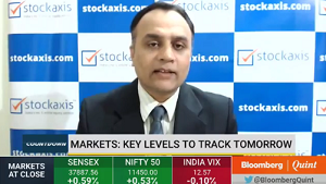 View on Nifty Bank, Reliance Industries Ltd, and Nifty50 : StockAxis