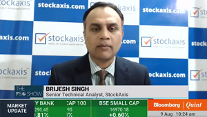 View on Nifty50, L&T Finance Holdings Ltd, and Torrent Pharmaceuticals Ltd : StockAxis