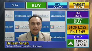 View on Oil & Natural Gas Corporation Ltd, and Torrent Pharmaceuticals Ltd : StockAxis
