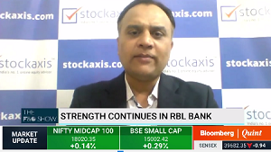 View on RBL Bank Ltd : StockAxis