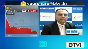 View on Reliance Industries Ltd : StockAxis