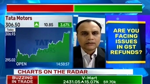 View on Tata Motors Ltd, ICICI Bank Ltd, and Axis Bank Ltd : StockAxis
