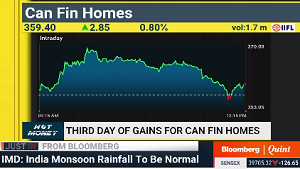 View on Can Fin Homes Ltd : StockAxis