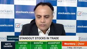 View on Indusind Bank Ltd : StockAxis