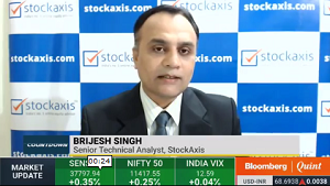 View on Nifty : StockAxis