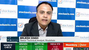 View on Nifty50 : StockAxis