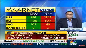 View on Nifty Bank, Nifty : StockAxis