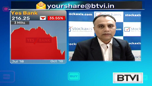 View on Sun Pharmaceutical Industries Ltd, and Yes Bank Ltd : StockAxis