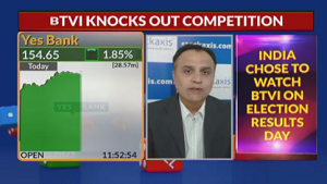 View on Yes Bank Ltd, and Reliance Industries Ltd : StockAxis