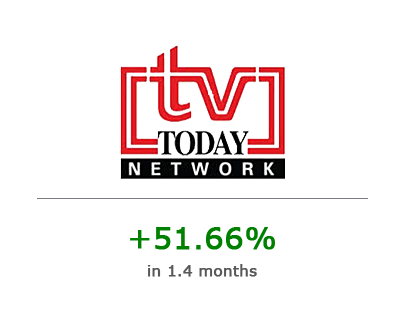 TV Today Network Ltd